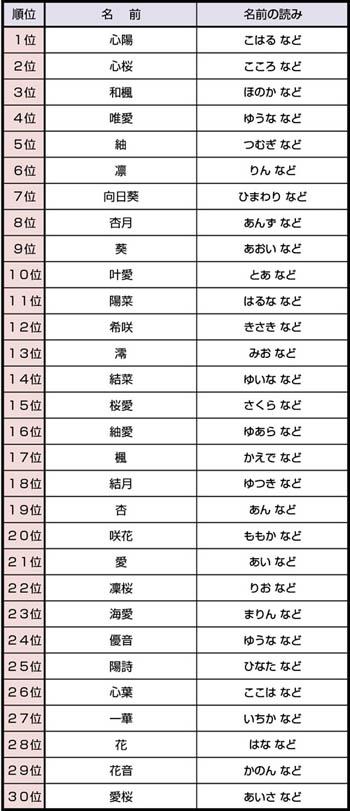 2016-2017年日本女孩起名趋势排名 充满浓郁日式风情