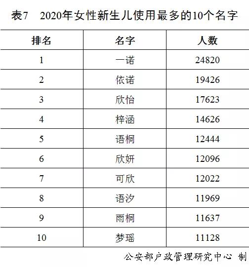 2020年度全国姓名统计报告